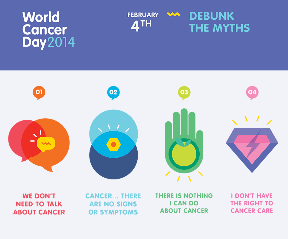 World Cancer Day Report