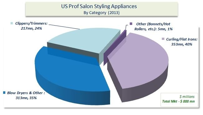 Study Finds Salon  Beauty Appliances & Shears Category Growth
