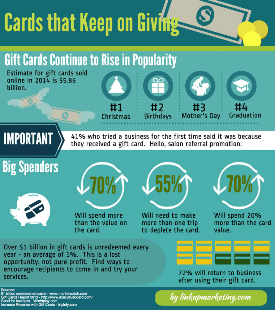 Gift Cards Infograph