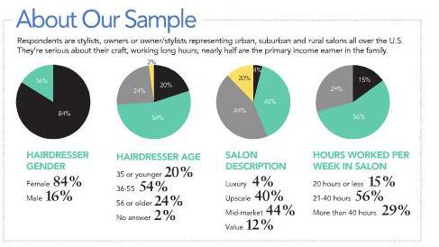 Promising Results from Our Healthy Hairdresser Survey!