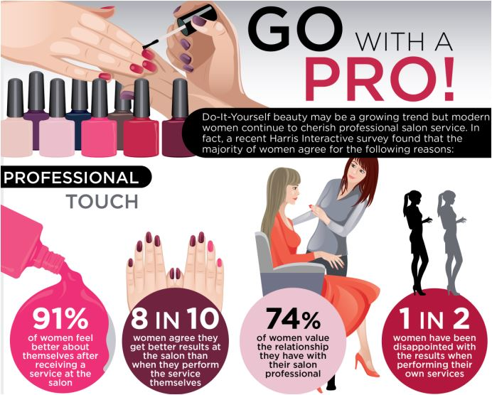 "CND Encourages Consumers to ""Go With a Pro"" for Beauty Services"