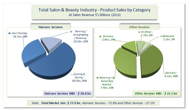 Weak Economy Leads to Low Growth for Salon Services and Products