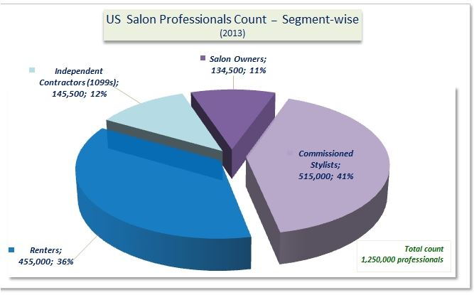 Study shows chair suite rental overtakes independent for Salon data marketing