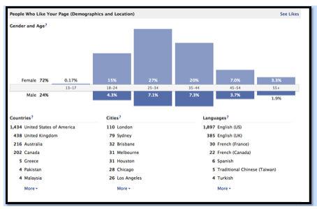 Digging into Facebook Demographics