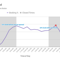 Data Confirms Demand for Online Booking