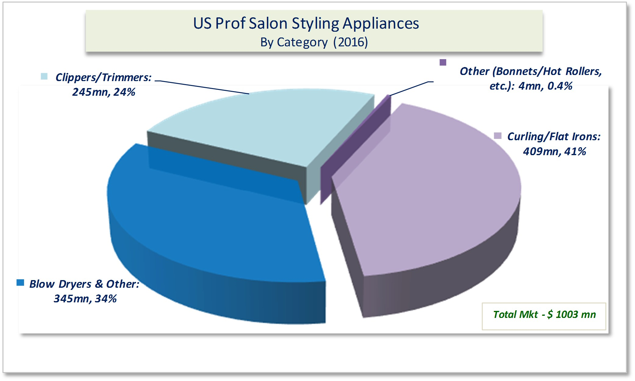 New Study Shows Significant Growth in Sales of Appliances and Shears
