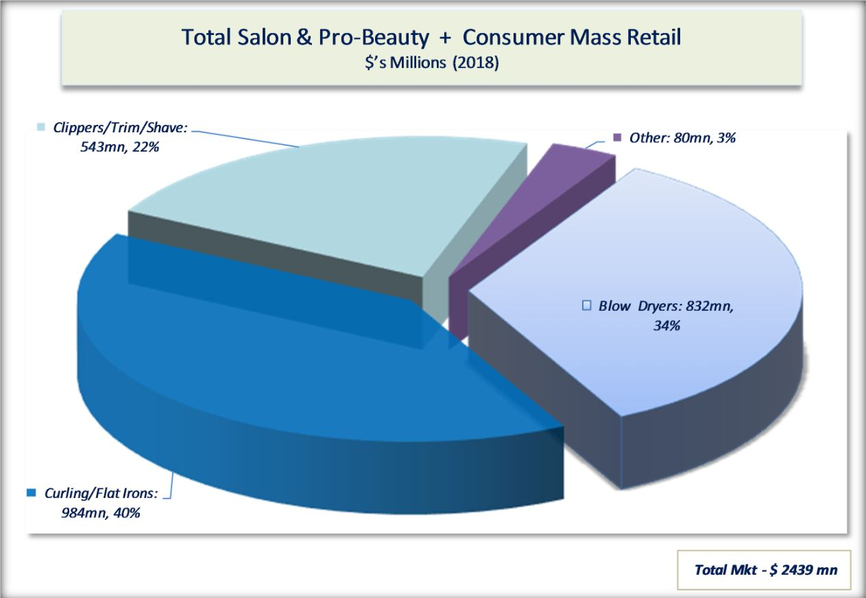 Manufacturer Sales of Salon & Pro Beauty Appliances Grew by 3.0% in 2018: Top 10 companies by Sales