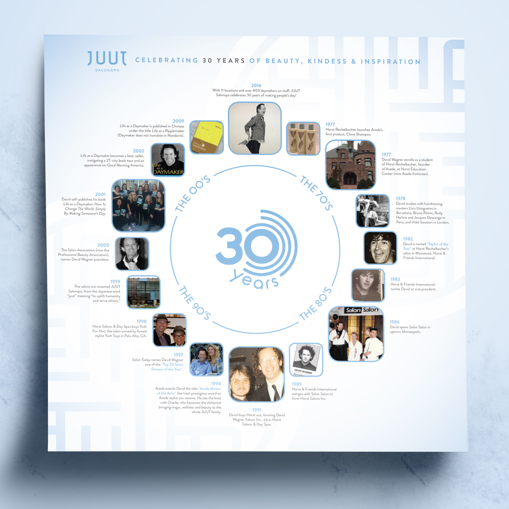 Juut's timeline posters visually celebrate the company's history with staff members and clients.