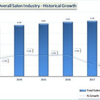 2017 Professional Salon Industry Haircare Study Reports Salon Industry Growth Figures