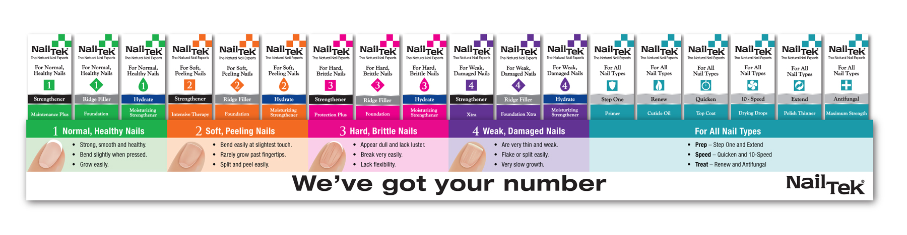 Nail Tek Unveils New Color-Coded Number System