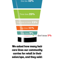 Beauty Pulse Weighs the Salon Mood About Retail Sales