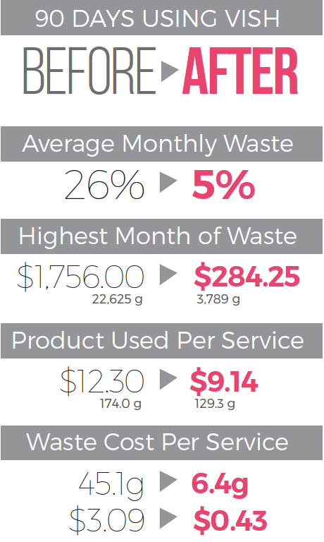 <p><strong>When it comes to reducing waste with Vish, the numbers add up!</strong></p>