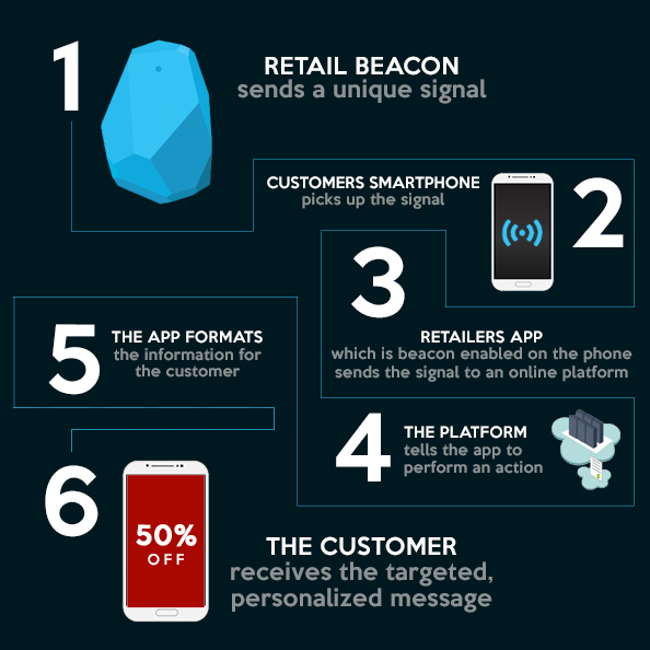 This diagram demonstrates how a Beacon communicates to a client through a Smartphone or Apple Watch.