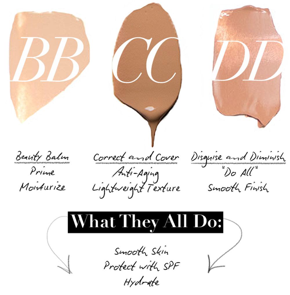 The ABCs of Alphabet Creams