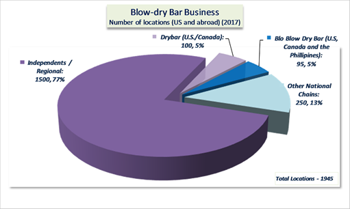 Blow-Dry Bars emerge as a hot new salon business model trend, with 25% growth in revenues and locations. Professional Consultants & Resources