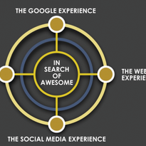 4 Touchpoints of a Client's Social Media Experience