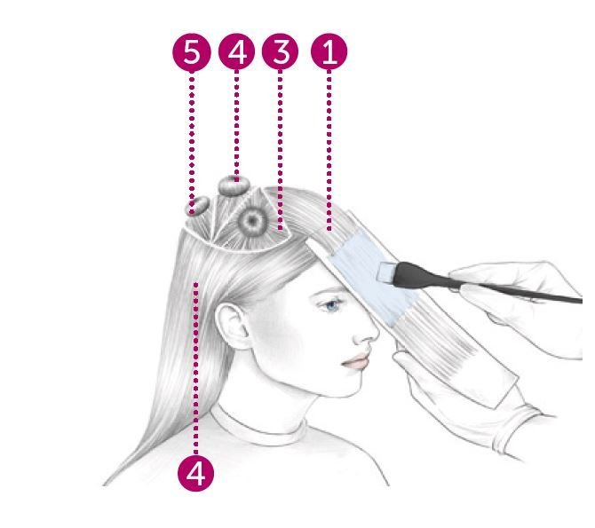 """<strong>STEP 2:</strong> To create an illuminated effect around the eyes, start with Section 1 &amp; take back-to-back slices applying Formula A approx 3"""" from the scalp to right above the mid-length. Use a foil to create a barrier underneath and cover once section is complete."""
