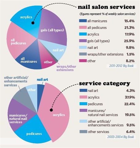 "<p>In 2004, acrylic services made up 37.9% of total services offered, and now in 2012, they have dropped down to 17.9%. But acrylics are still an in-demand service among many clients, and a sizeable portion of techs continue to base their livlihoods around the service. The rapid and recent rise in the quality of gels, which back in 2004 were still being classified as ""other services,"" have made a sizeable grab for market share and now make up 25.9% of all services. But these new gel clients might not in fact be taking customers away from acrylic, and may represent a new growth in overall salon patronage.</p>"