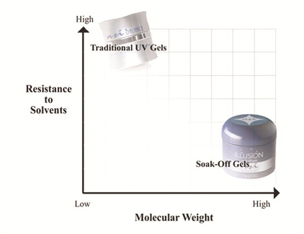 This graph from NSI shows the basic molecular difference between hard and soft gel.