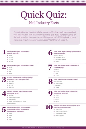 Learn about nail art on magazine