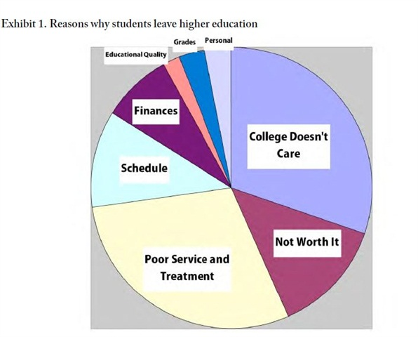 """Pie chart from """"The Cost of College Attrition at Four-Year Colleges & Universities,"""" published by the Educational Policy Institute"""