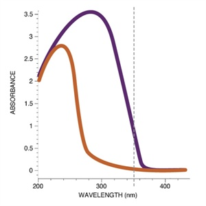 This is a simplified chart showing absorbance rates of common clear photoinitators. Their absorbance rates are highest in light wavelengths under 300 nm. Gel lamps typically produce light at around the 350-375 nm. range (dotted line). Clear photoinitiators with good absorbance rates into this range (the purple line) are used in clear gels.