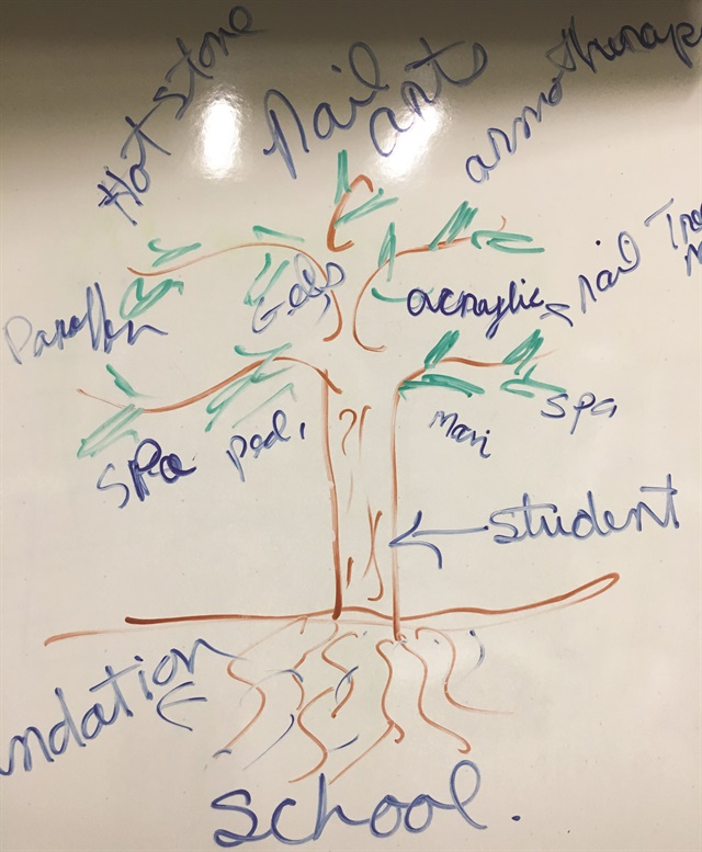 Paulina Riddle's nail tree of knowledge.