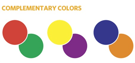 Colors Located Directly Opposite Each Other On The Color Wheel Shows What Look Like If Two Are Mixed They Evenly