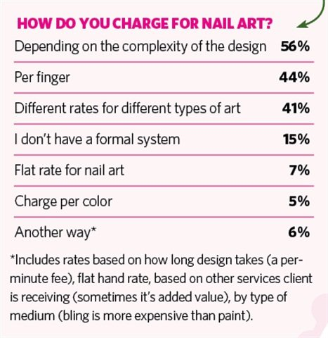 On my mind dont sell yourself short business nails magazine a good rule of thumb for pricing nail art is to base it on the complexity of the design and the time it takes you an accent nail could be as simple prinsesfo Image collections