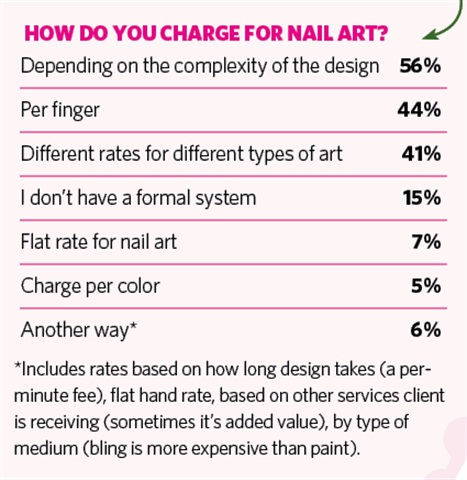 On my mind dont sell yourself short business nails magazine a good rule of thumb for pricing nail art is to base it on the complexity of the design and the time it takes you an accent nail could be as simple prinsesfo Images