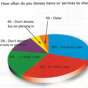 Web Poll Results: We're Givers