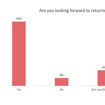 COVID-19 Survey Results: How Stylists and Salons Are Reopening