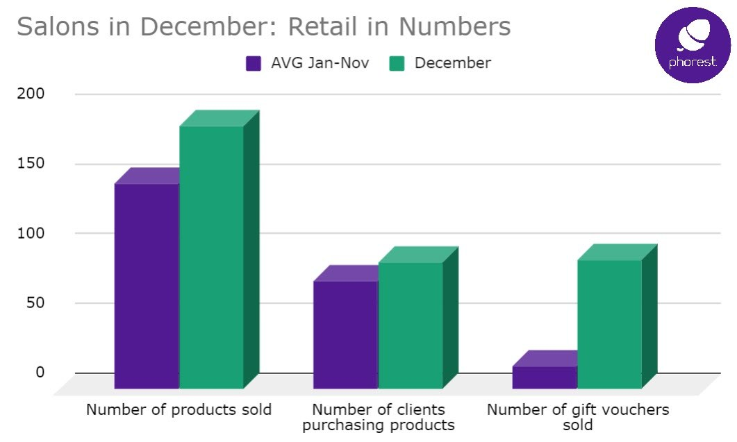 Research Proves December is Biggest Sales Month for Salons