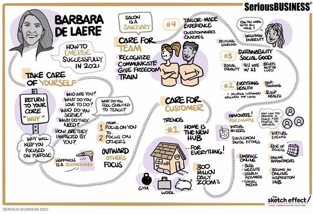 An artist from The Sketch Effect captures the key messages of Barbara De Laere's presentation. 