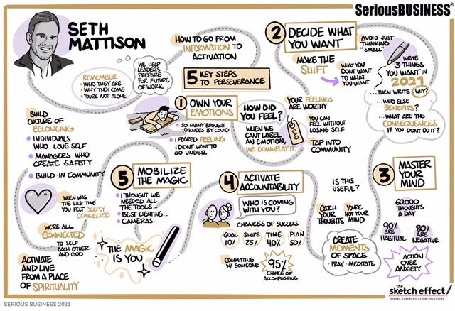 Encore speaker Seth Mattison helped attendess chart a positive journey toward growth as captured here by an artist from The Sketch Effect. 