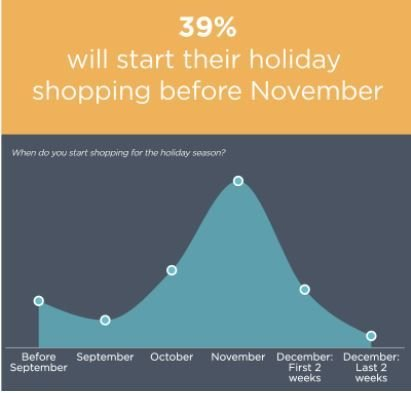 Source: National Retail Federation  -