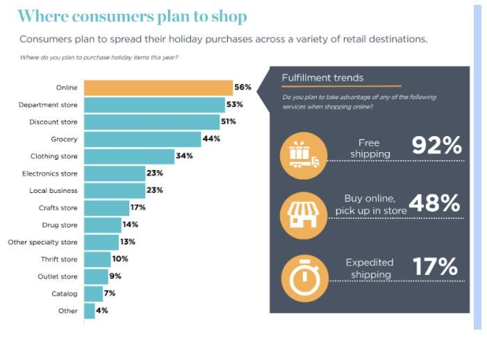 Source: National Retail Federation