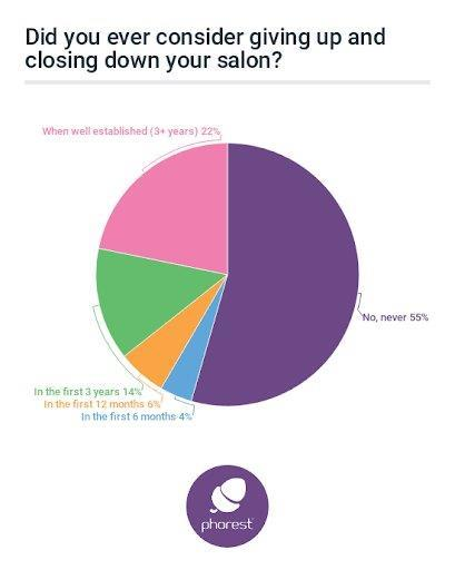 New Survey Claims 45% of Owners Have Considered Closing their Salon