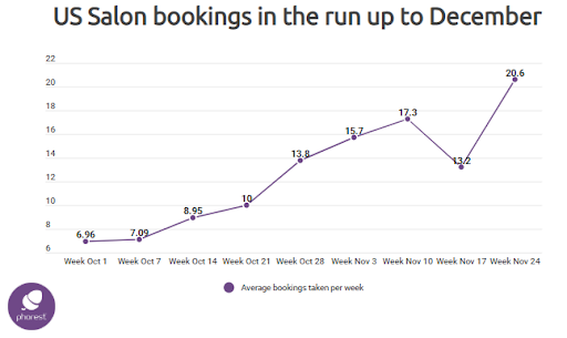 Data Confirms October 17 Begins the Holiday Salon Appointment Rush