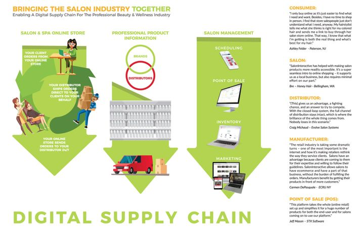 A visual representation of the Digital Supply Chain.