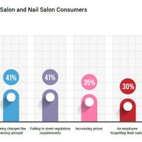 "National Survey Reveals How Consumers Choose Their ""Go-To"" Small Businesses"